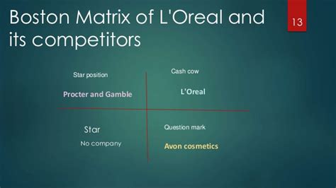 Global marketing - Strategies by L'Oreal
